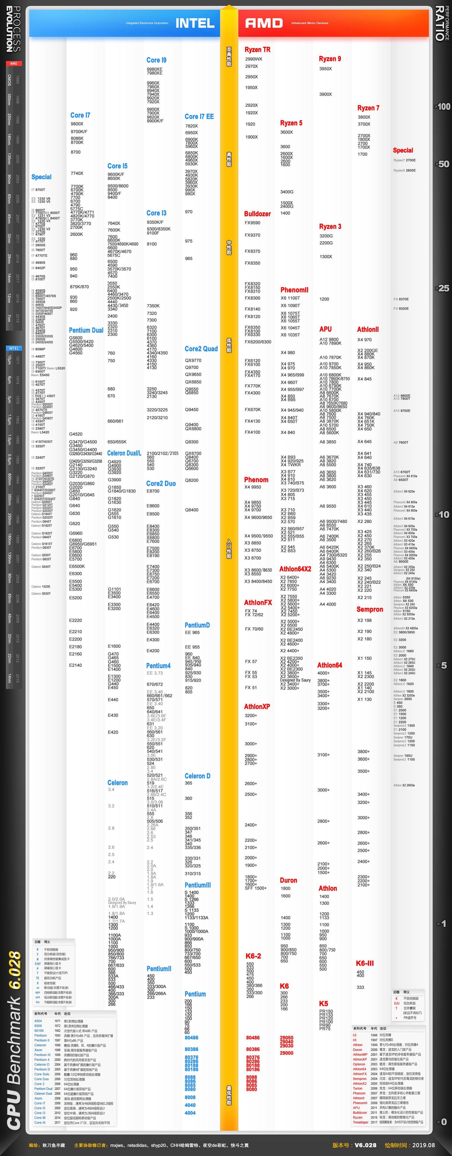CPU性能天梯图