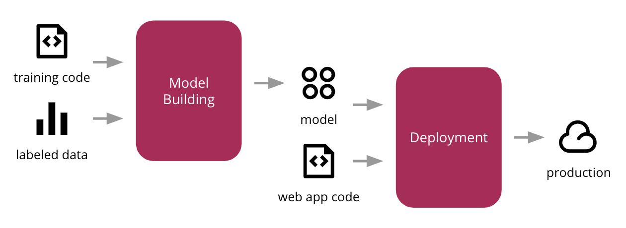 Model Building & Deployment